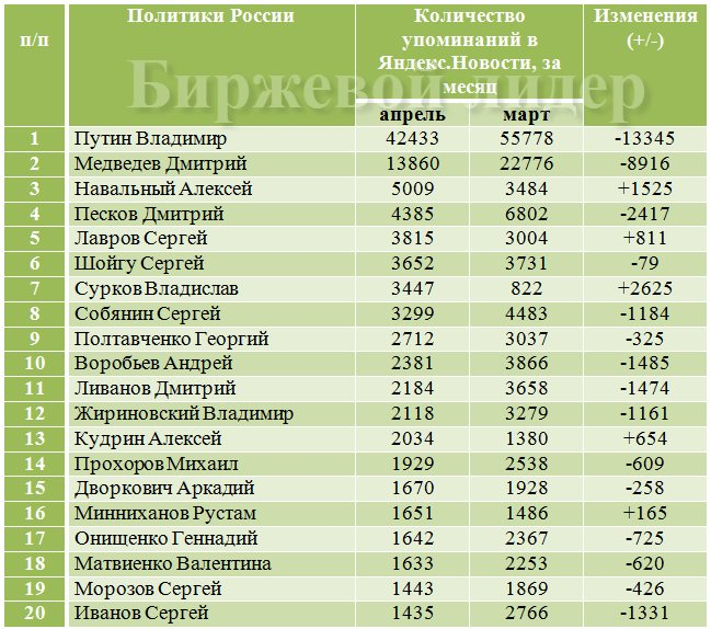 Яндекс odnoklassniki.ru