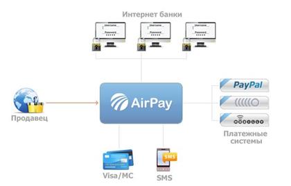...доступные и надежные услуги по обработке платежей... электронные платежные системы и интернет-кошельки.