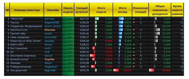 Свыше 5%  прибыли за 7 дней дает «Арена инвесторов» «Пантеон-Финанс»