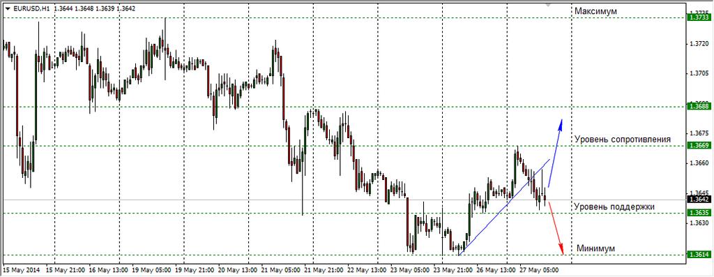 Курс евро к доллару сша на форекс