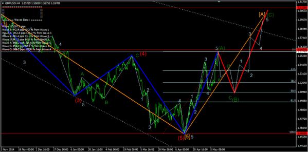 Forex-Market