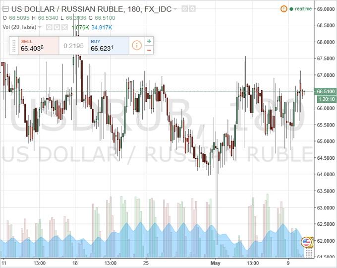 Летом эксперты Bloomberg прогнозируют курс 70 рублей за доллар