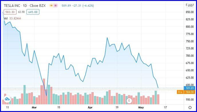 График акций Теслы