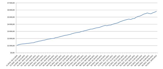 график ПАММ индекса