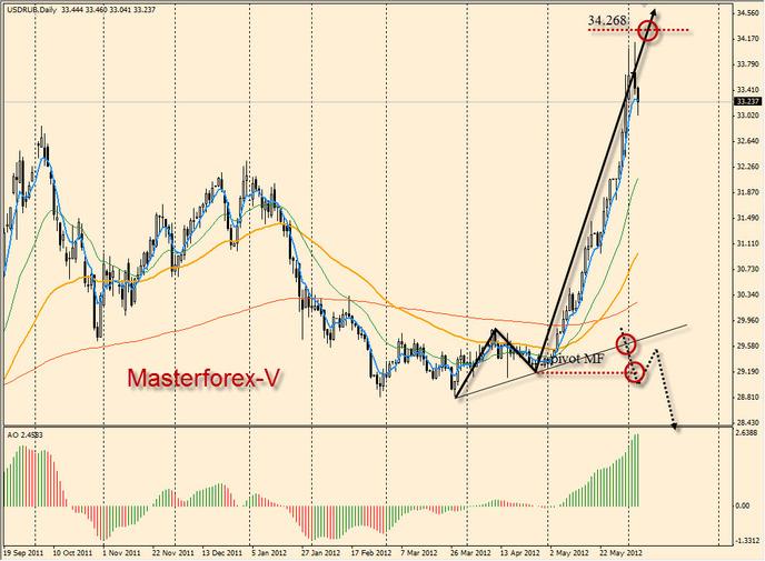 курс российкого рубля
