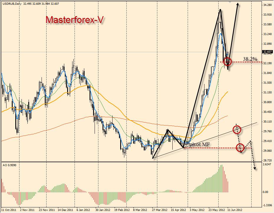 Курс доллара к рублю форекс
