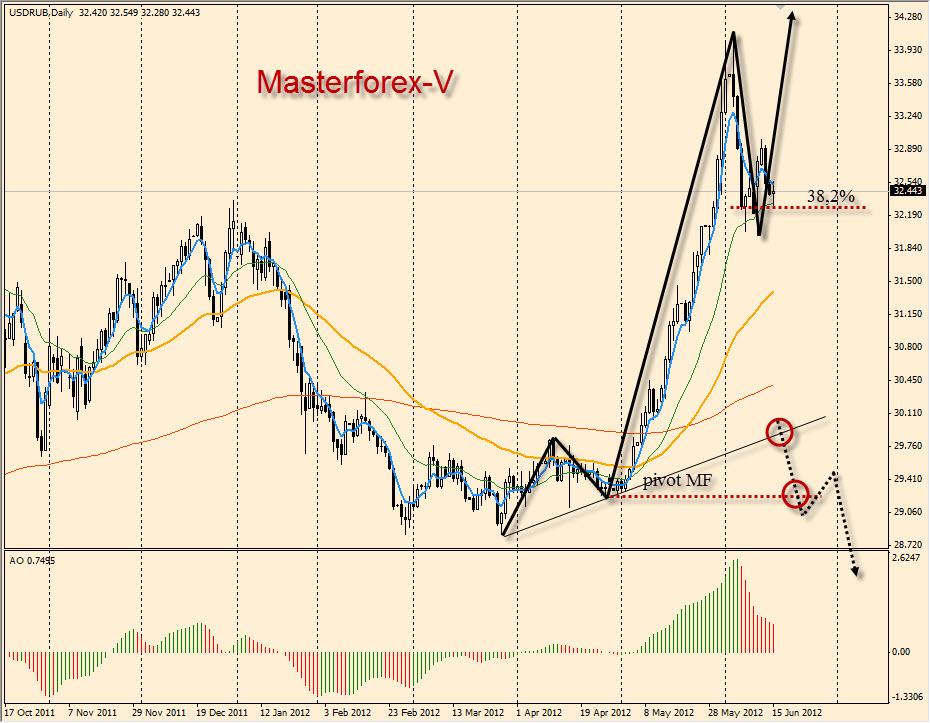 Доллар в рубли форекс график