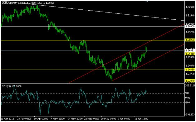 Лучший курс евро на сегодня