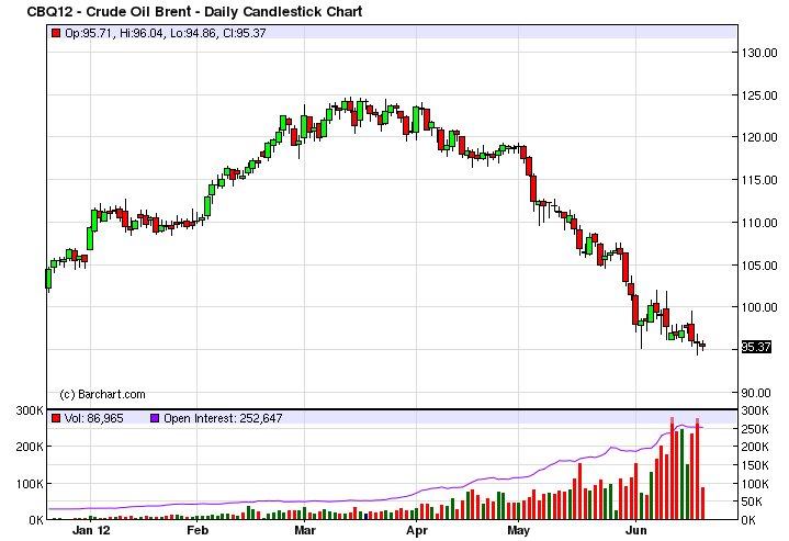 цена на нефть
