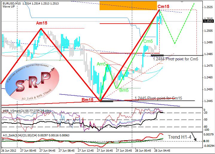Анализ курса евро