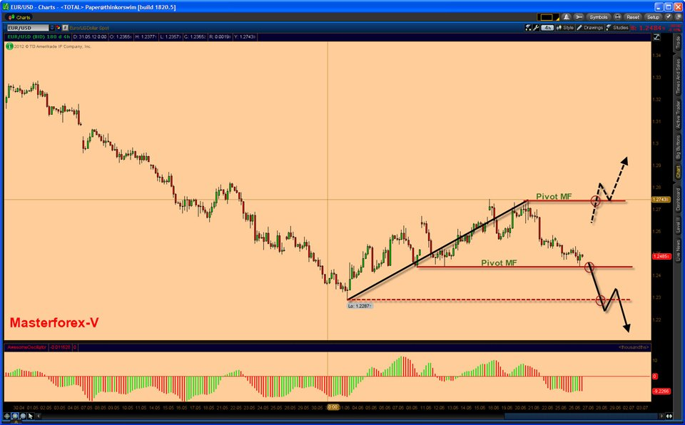 Курс обмена валют ЦБ РФ: Евро к Доллару США. все курсы Курс Евро к Доллару США.