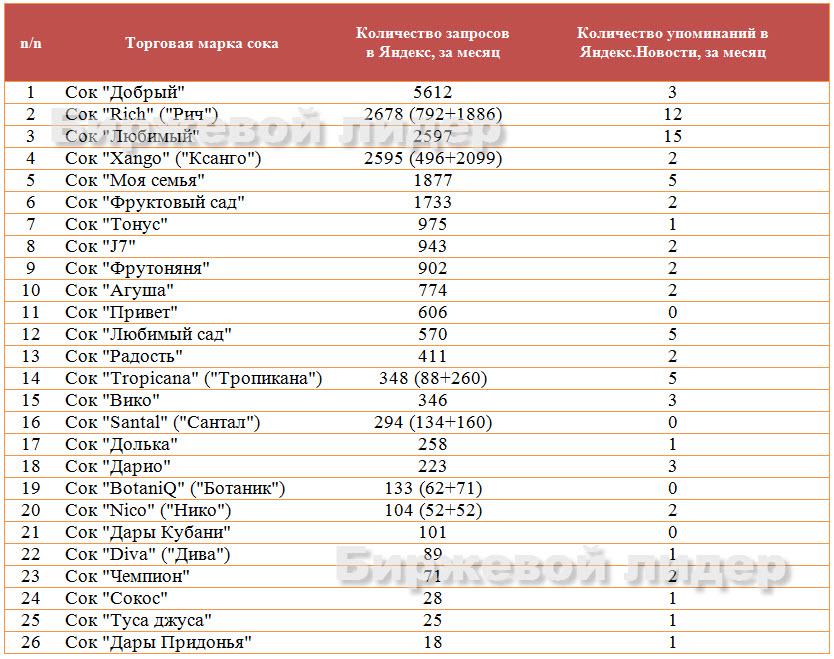 производство соков в россии: