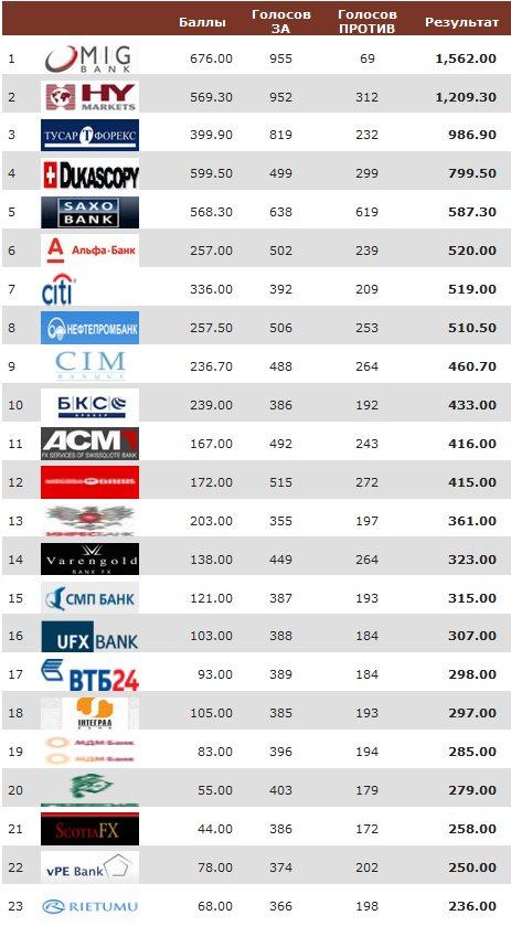 Услуги форекс от банков график доллар йена