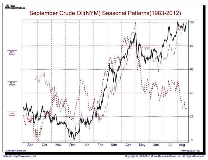 Сезонно цена на нефть в июне во флете