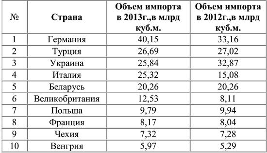 """Ночные переговоры по газу закончились безрезультатно: """"Газпром"""" ожидает денег до 10:00 утра - Цензор.НЕТ 3077"""