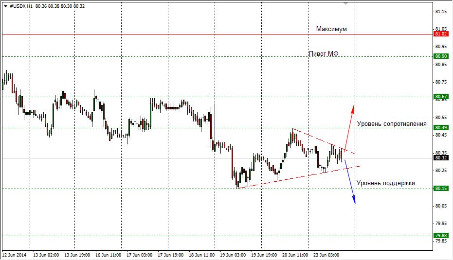 Форекс курсы доллара на сегодня самый точный трендовый индикатор форекс