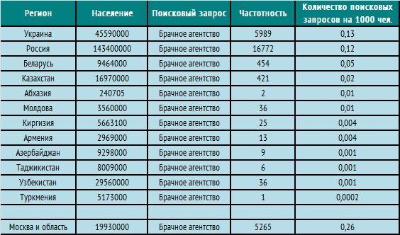 брачные агентства для знакомств киев