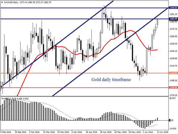 У золота хорошие перспективы