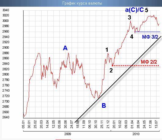 Курс валют тенге к рублю