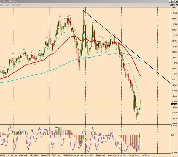 Индекс EUR