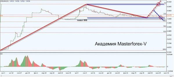 Курс украинской валюты к рублю