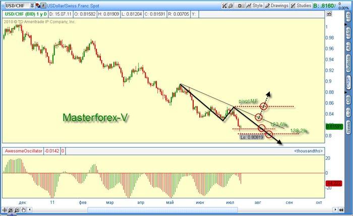 Финансовый рынок тесты