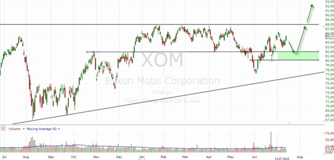 акции компании Exxon Mobil Corporation