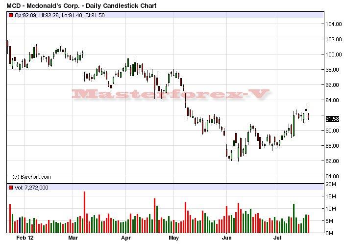 акции макдональдс график