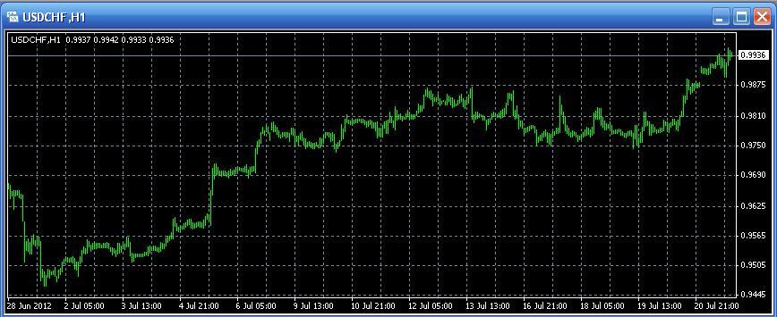 Инвестбанк курс доллара