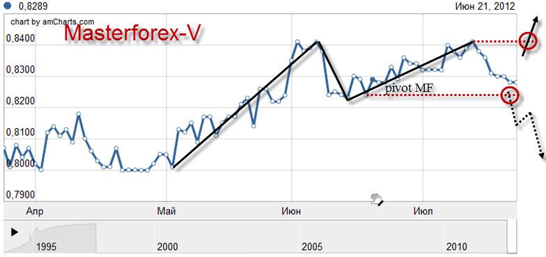 Обменный курс доллара в москве