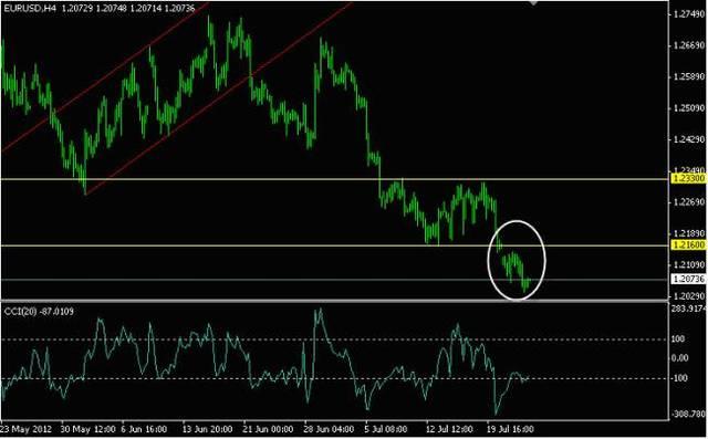 Какой курс евро на сегодня