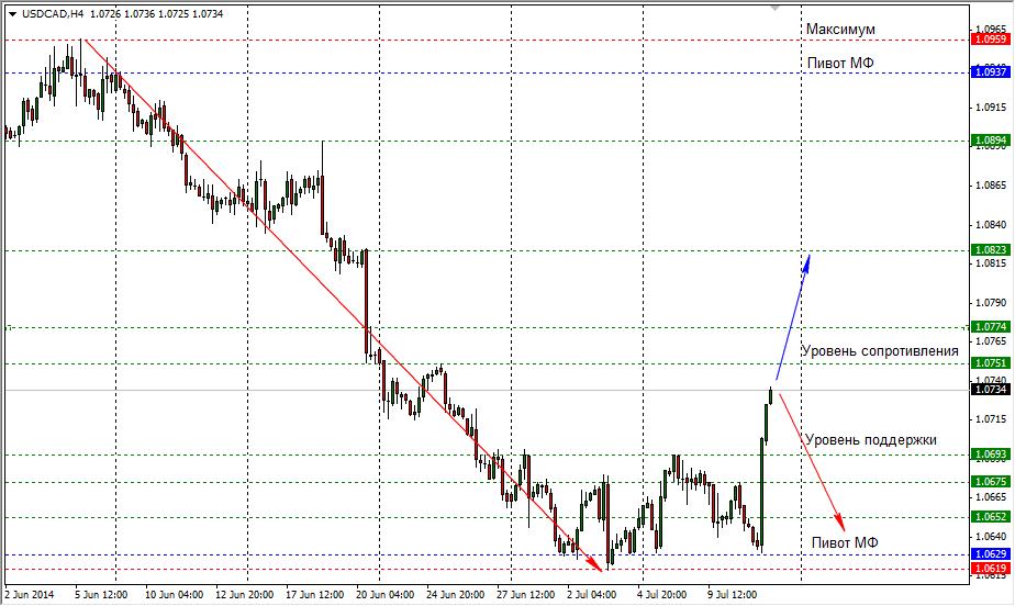 Форекс доллар онлайн график курса доллара