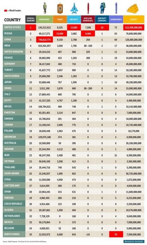 рейтинг и численность армий мира