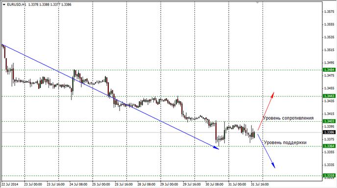 Для евро и доллара июль закончился во флете
