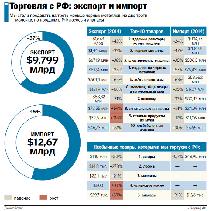 graf_eksport.png