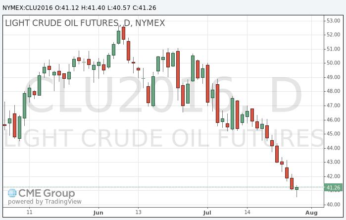 Цена нефти Brent упала ниже 43 долларов впервый раз сапреля