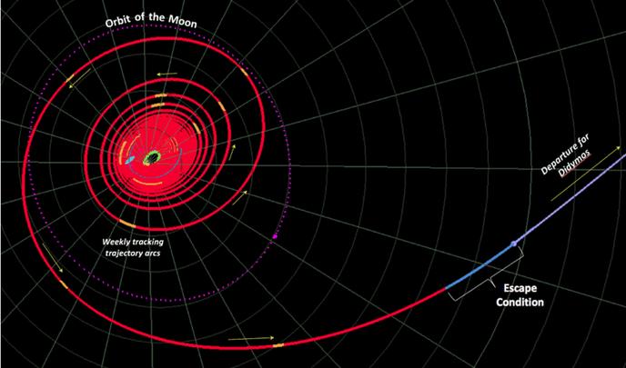 Траектория полета астаероида