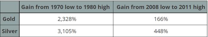 Сравнение серебра и золота