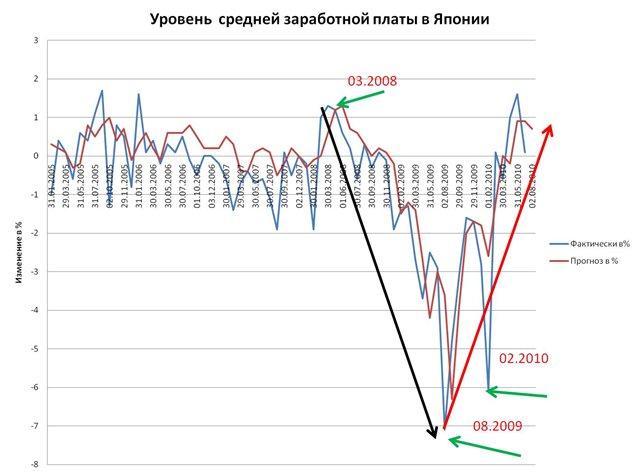 опережающий график для бинарных опционов