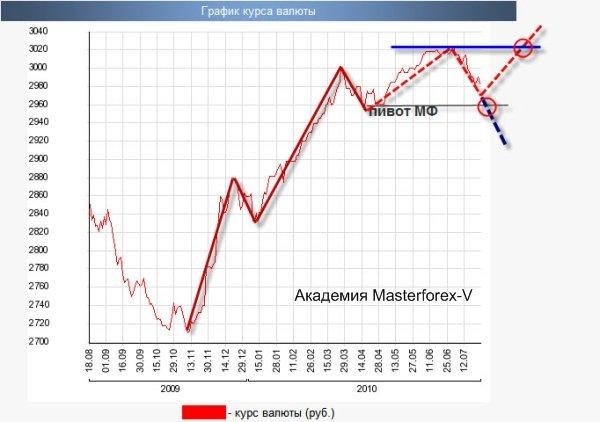 Курс российского рубля к доллару