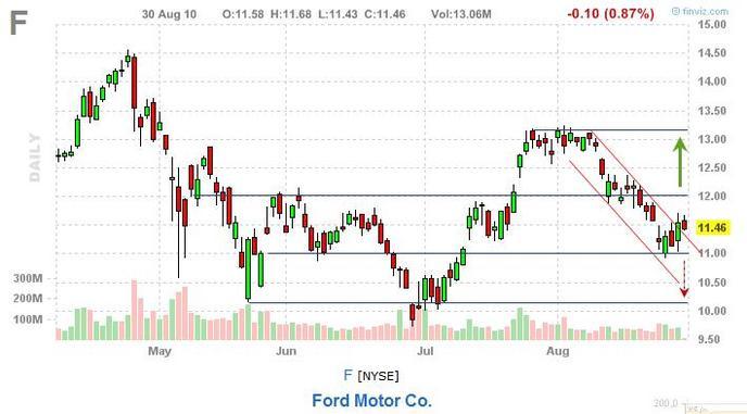 акции концерна Ford
