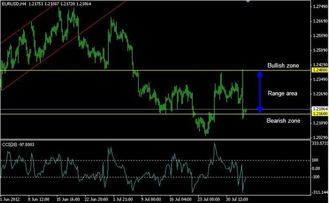 Курс gbp к евро