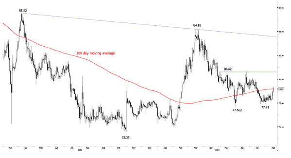 Курс доллара карта кукуруза