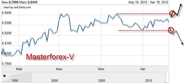 Обменный курс доллара на сегодня