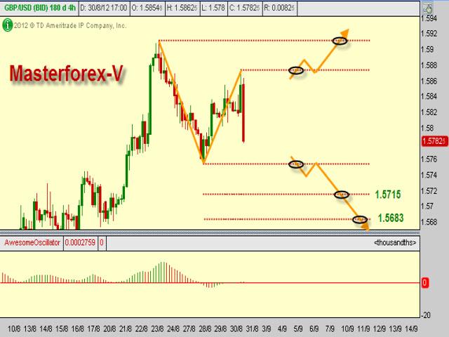 Кф форекс график цены золота в рублях за грамм