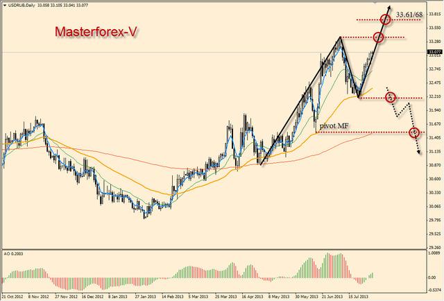 курс рубля к доллару на сегодня в банках россии график форекс