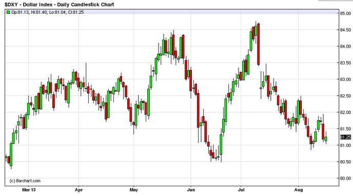 Как долго будет падать доллар в 2018 году в россии