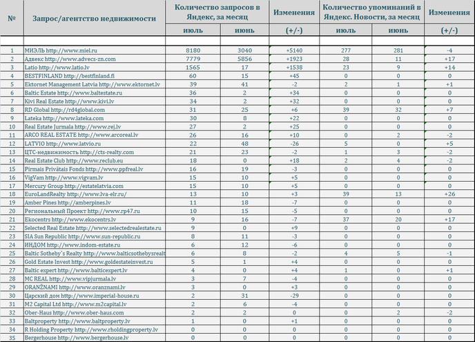 основе рейтинг агентств недвижимости москва 2015 пиломатериалов оптом розницу