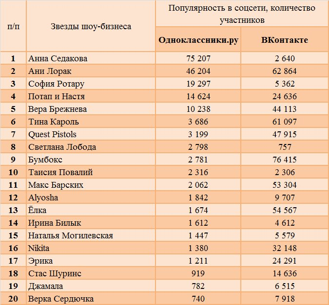 Анна Седокова в социальных сетях