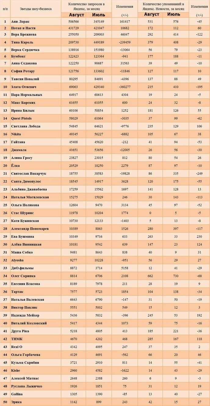 Олег Скрипка в рейтингах